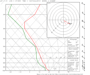 Fig. 4b: A in Fig. 4a, but for ECMWF.