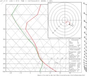 Fig. 4a: GFS forecast sounding for 12 UTC Mon 15 July 2013 for Debrecen (Hungary).